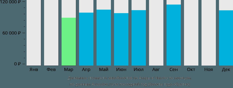 Динамика стоимости авиабилетов из Аккры в Чикаго по месяцам
