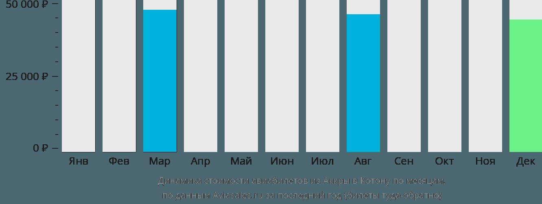 Динамика стоимости авиабилетов из Аккры в Котону по месяцам