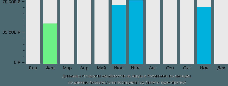 Динамика стоимости авиабилетов из Аккры в Копенгаген по месяцам