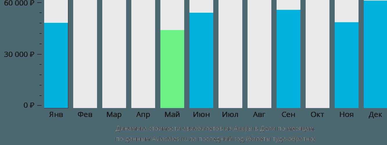 Динамика стоимости авиабилетов из Аккры в Дели по месяцам