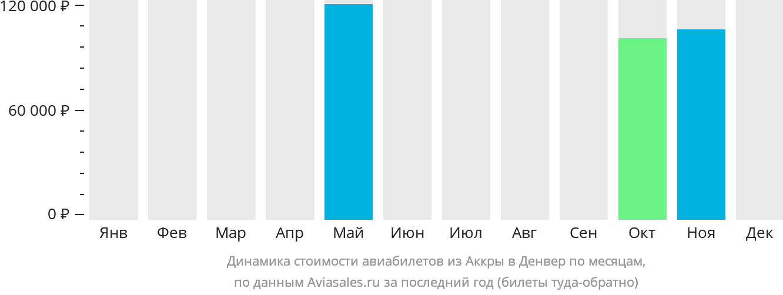 Динамика стоимости авиабилетов из Аккры в Денвер по месяцам