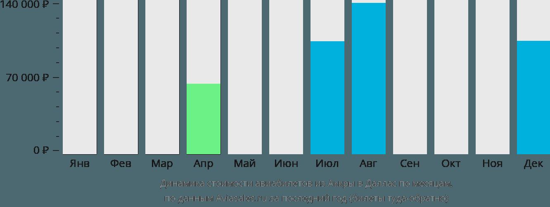 Динамика стоимости авиабилетов из Аккры в Даллас по месяцам