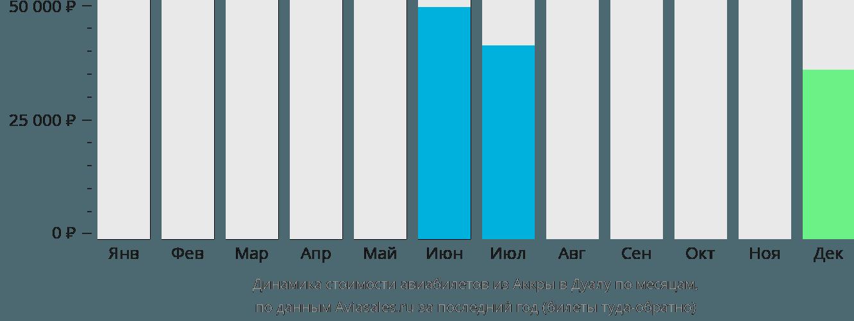 Динамика стоимости авиабилетов из Аккры в Дуалу по месяцам