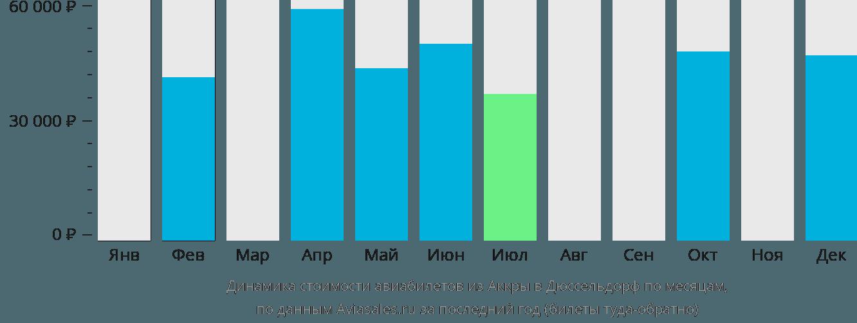 Динамика стоимости авиабилетов из Аккры в Дюссельдорф по месяцам