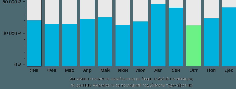 Динамика стоимости авиабилетов из Аккры в Дубай по месяцам