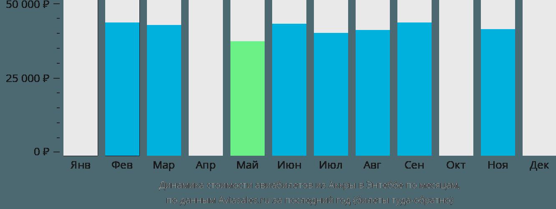Динамика стоимости авиабилетов из Аккры в Энтеббе по месяцам