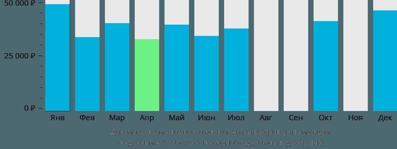 Динамика стоимости авиабилетов из Аккры во Фритаун по месяцам