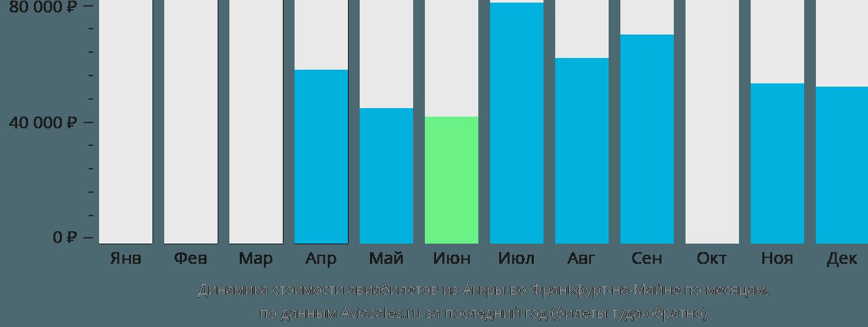 Динамика стоимости авиабилетов из Аккры во Франкфурт-на-Майне по месяцам