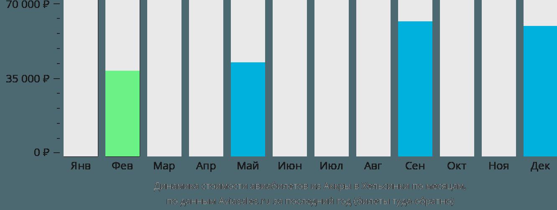 Динамика стоимости авиабилетов из Аккры в Хельсинки по месяцам