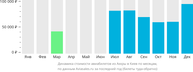 Динамика стоимости авиабилетов из Аккры в Киев по месяцам