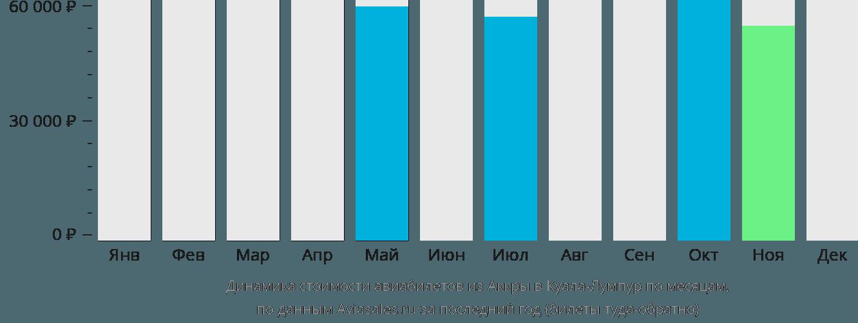 Динамика стоимости авиабилетов из Аккры в Куала-Лумпур по месяцам