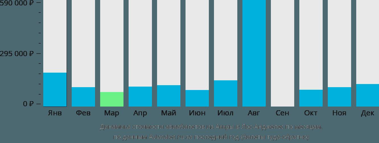 Динамика стоимости авиабилетов из Аккры в Лос-Анджелес по месяцам