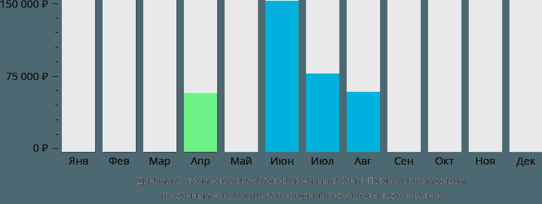 Динамика стоимости авиабилетов из Аккры в Санкт-Петербург по месяцам