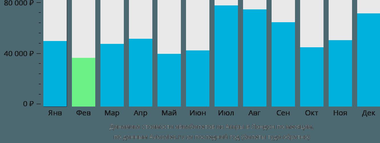 Динамика стоимости авиабилетов из Аккры в Лондон по месяцам