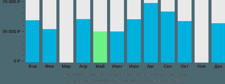 Динамика стоимости авиабилетов из Аккры в Мадрид по месяцам