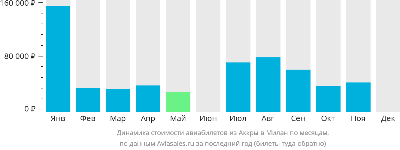 Динамика стоимости авиабилетов из Аккры в Милан по месяцам