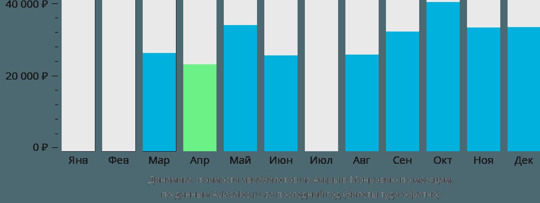 Динамика стоимости авиабилетов из Аккры в Монровию по месяцам