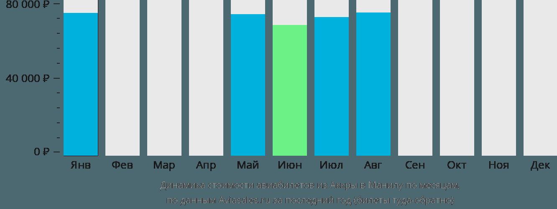 Динамика стоимости авиабилетов из Аккры в Манилу по месяцам