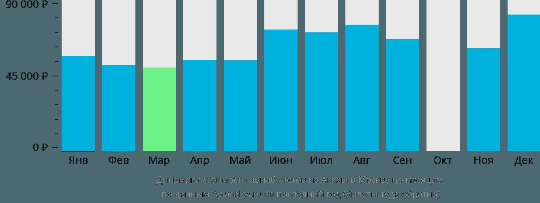 Динамика стоимости авиабилетов из Аккры в Москву по месяцам