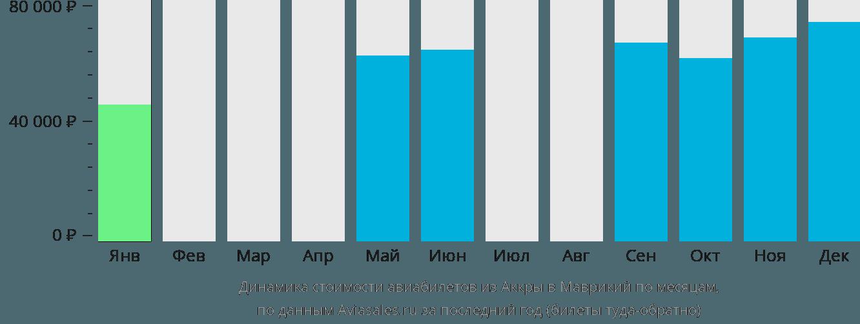 Динамика стоимости авиабилетов из Аккры в Маврикий по месяцам