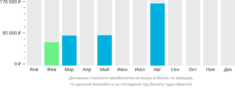 Динамика стоимости авиабилетов из Аккры в Минск по месяцам