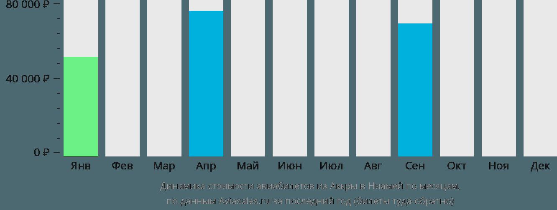 Динамика стоимости авиабилетов из Аккры в Ниамей по месяцам