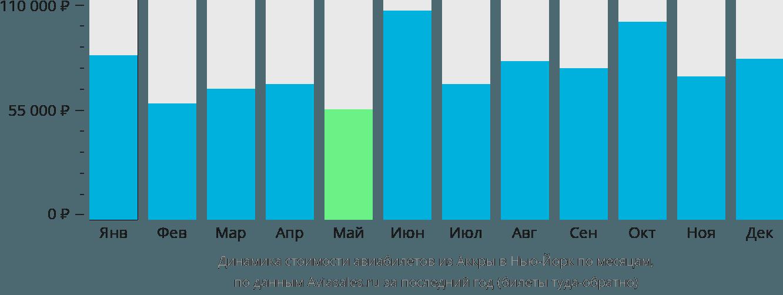 Динамика стоимости авиабилетов из Аккры в Нью-Йорк по месяцам