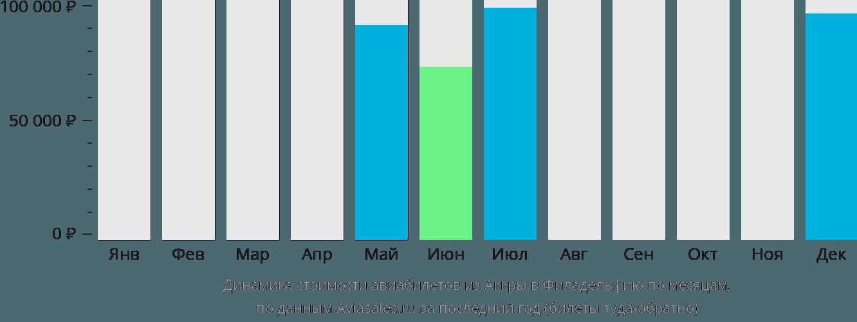 Динамика стоимости авиабилетов из Аккры в Филадельфию по месяцам