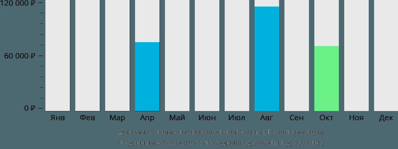Динамика стоимости авиабилетов из Аккры в Роли по месяцам