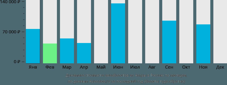 Динамика стоимости авиабилетов из Аккры в Россию по месяцам