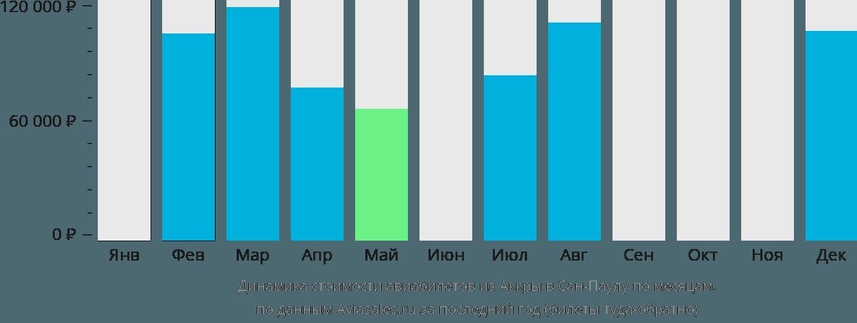 Динамика стоимости авиабилетов из Аккры в Сан-Паулу по месяцам
