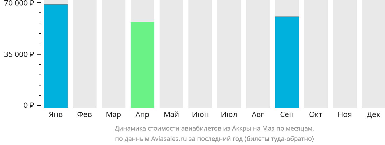 Динамика стоимости авиабилетов из Аккры на Маэ по месяцам