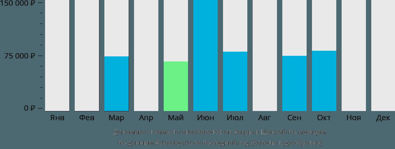 Динамика стоимости авиабилетов из Аккры в Шанхай по месяцам