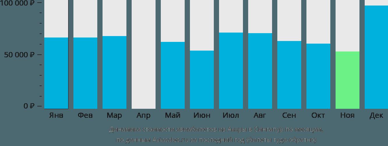 Динамика стоимости авиабилетов из Аккры в Сингапур по месяцам