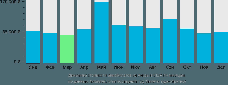 Динамика стоимости авиабилетов из Аккры в США по месяцам