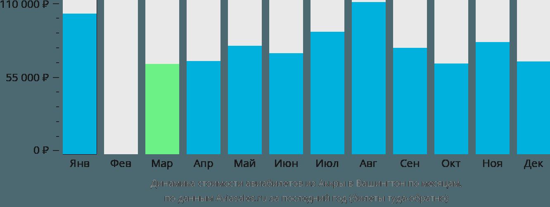 Динамика стоимости авиабилетов из Аккры в Вашингтон по месяцам