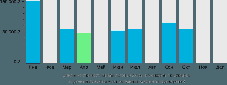 Динамика стоимости авиабилетов из Аккры в Монреаль по месяцам