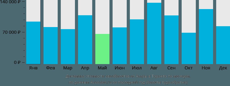 Динамика стоимости авиабилетов из Аккры в Торонто по месяцам