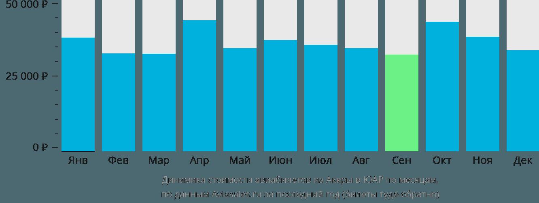 Динамика стоимости авиабилетов из Аккры в ЮАР по месяцам