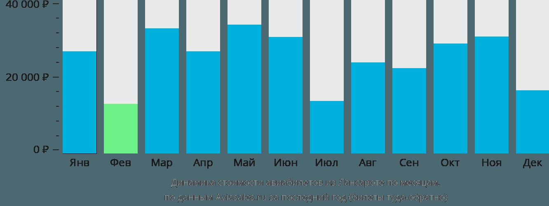 Динамика стоимости авиабилетов из Лансароте по месяцам