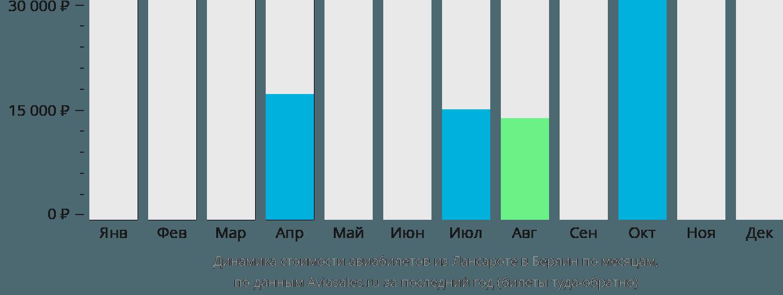Динамика стоимости авиабилетов из Лансароте в Берлин по месяцам