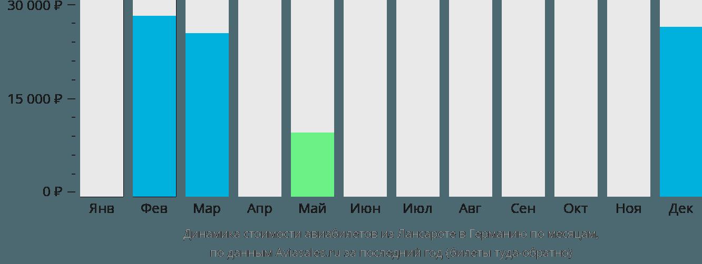 Динамика стоимости авиабилетов из Лансароте в Германию по месяцам