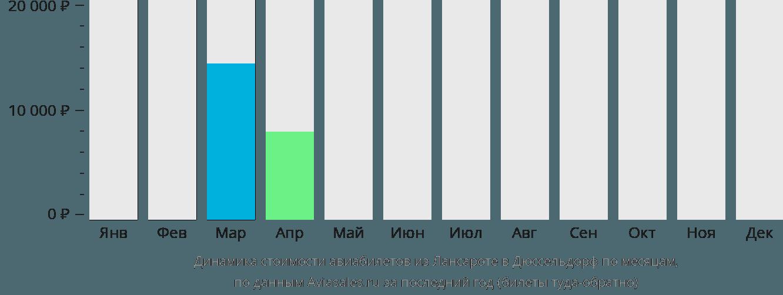 Динамика стоимости авиабилетов из Лансароте в Дюссельдорф по месяцам