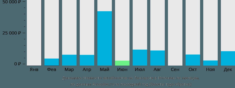 Динамика стоимости авиабилетов из Лансароте в Испанию по месяцам