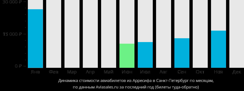 Динамика стоимости авиабилетов из Лансароте в Санкт-Петербург по месяцам