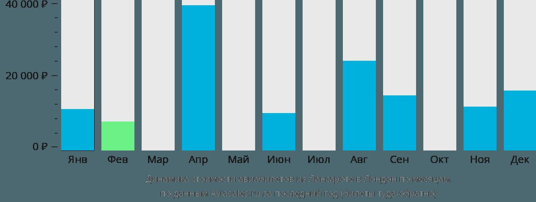 Динамика стоимости авиабилетов из Лансароте в Лондон по месяцам