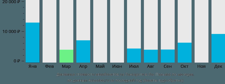 Динамика стоимости авиабилетов из Лансароте в Лас-Пальмас по месяцам