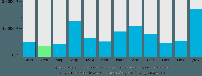 Динамика стоимости авиабилетов из Лансароте в Мадрид по месяцам