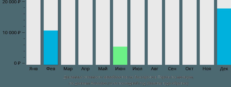 Динамика стоимости авиабилетов из Лансароте в Париж по месяцам