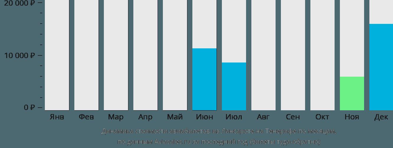 Динамика стоимости авиабилетов из Лансароте на Тенерифе по месяцам